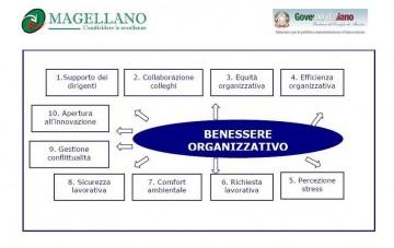 benessere-organizzativo-4643542-4